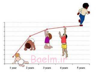 کدام دسته از کودکان در معرض ابتلا به اختلال رشد هستند