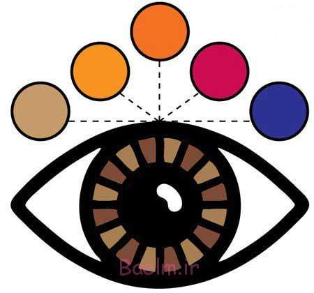 رنگ چشم,آرایش چشم,خط چشم
