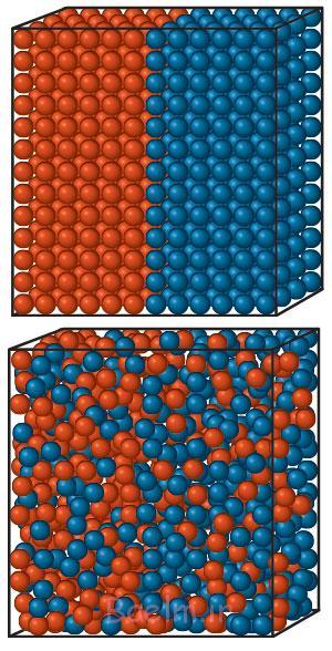 گویهای ظرف بالایی، نشانگر یک حالت منظم با آنتروپی کم هستند. ولی از همهی احتمالهای قرارگیری گویها در کنار هم، حالت نامنظم محتملتر است. نامنظم و با آنتروپی زیاد، مثل ظرف زیرین