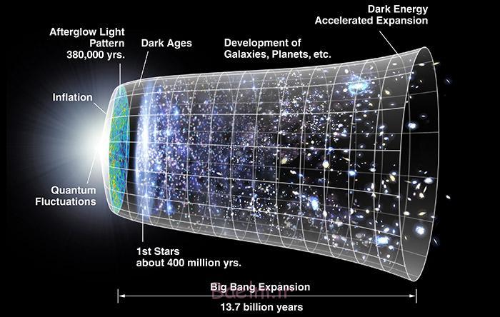 بسیاری از کیهانشناسان، مهبانگ را نقطهی شروع پیکان زمان جهان میدانند