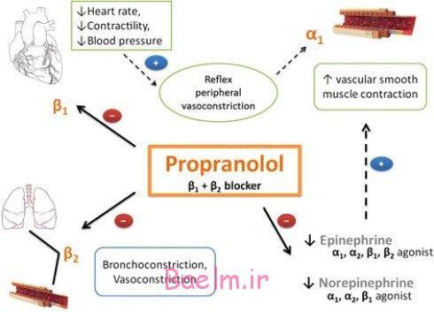 در باره پروپرانولول Propranolol